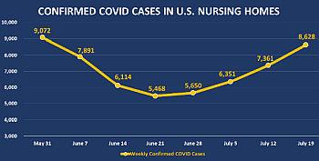 COVID nursing homes